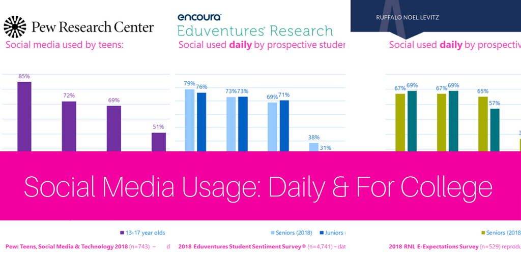 2018 social media usage data from 3 sources in 6 charts: daily use & college search #hesm